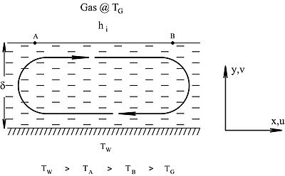 Marangoni effect: cellular flow driven by surface tension gradient